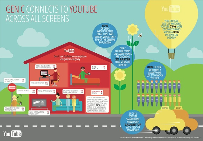 gen-c-connects-on-all-screens-on-youtube-infographic copy