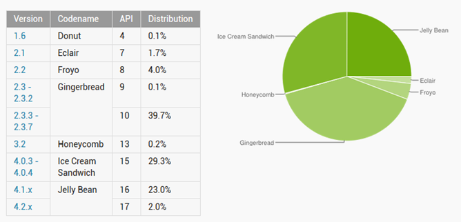 Google Releases Android Platform Distribution Numbers For ...