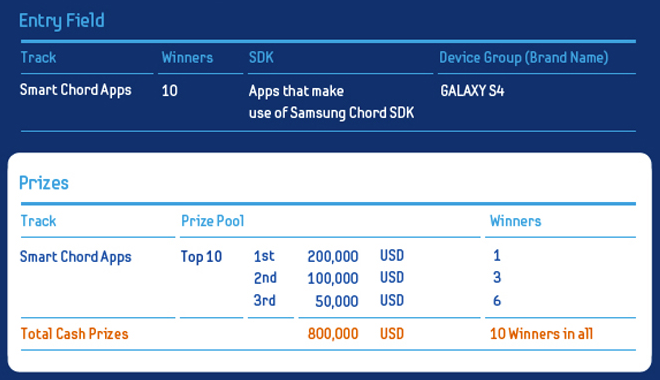 Samsung Launches Smart App Challenge 2013 For The Galaxy S4 And