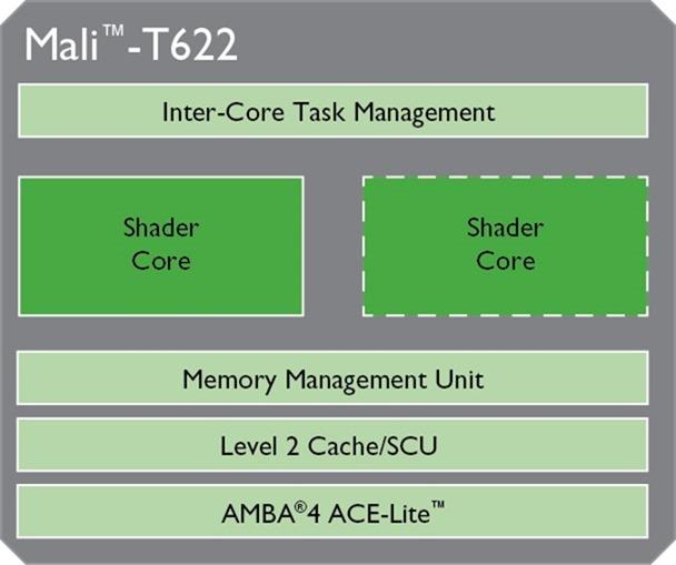 Mali-T624