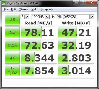 Sandisk Extreme 64GB CDM 1