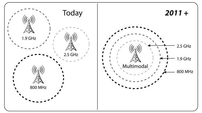 extremetech-sprint-network-vision-spectrum-chart1