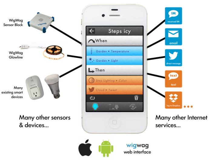 Wigwag Quot If This Then That Quot Intelligent Sensor Completes