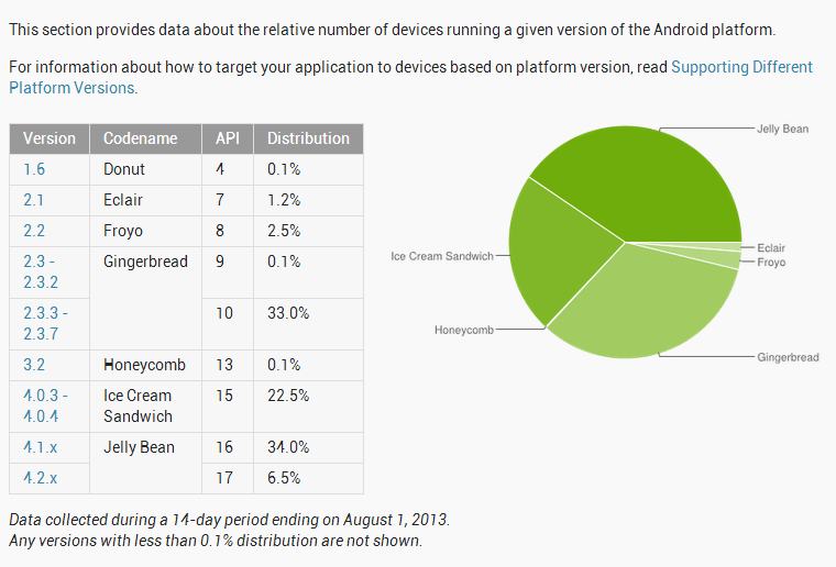 platform versions archives android android news