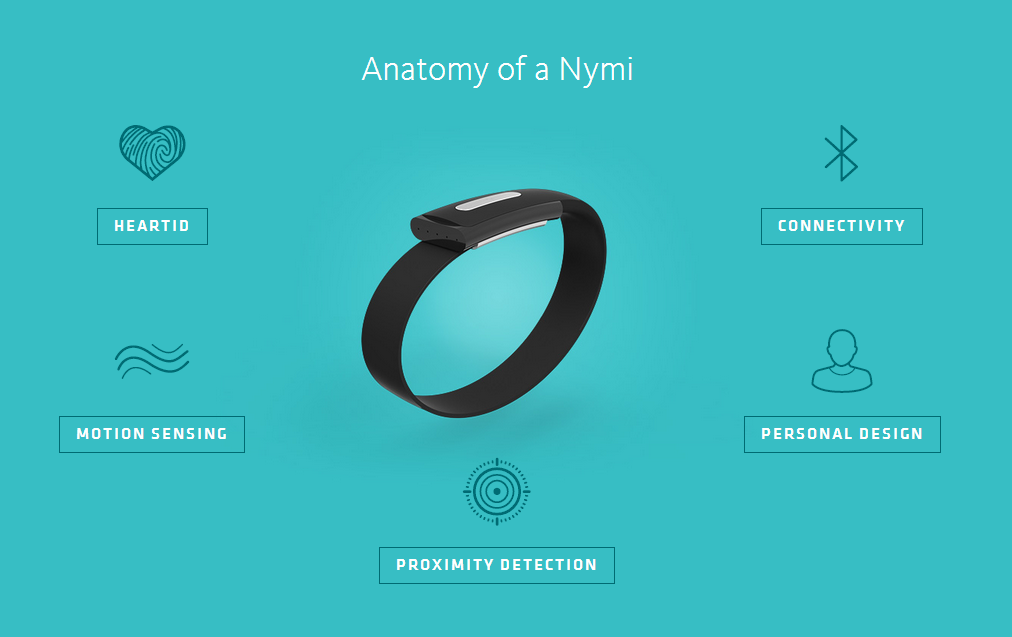 The Nymi Bracelet Can Unlock Your Android Devices By ...