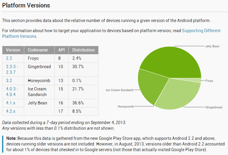 September Android Distribution Numbers: Jelly Bean Gains, Ice Cream Sandwich Drops, And Goodbye Eclair And Donut