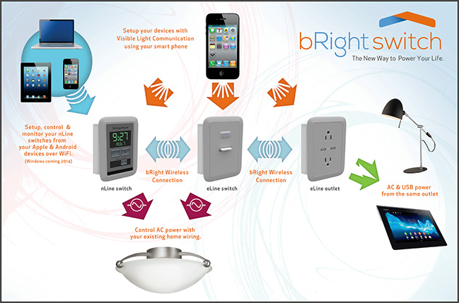 bRight Switch Is An Android-Powered Light Switch With Full Touchscreen, Automation, Remote Control, And A Lot More