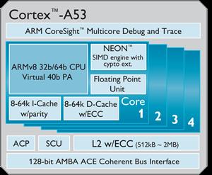 Cortex_A53_large