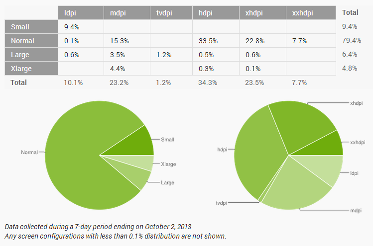 October Android Distribution Numbers: More People Get ...