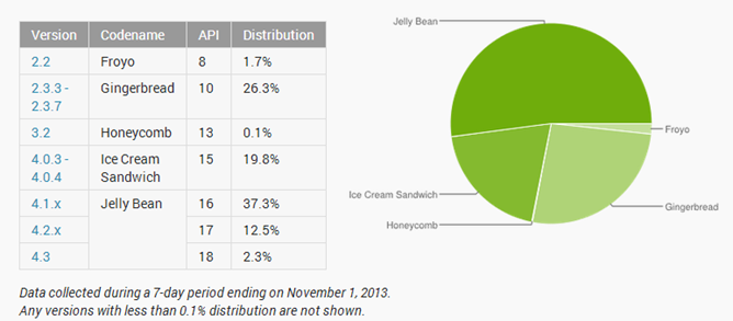 2013-11-02 04_18_01-Dashboards _ Android Developers