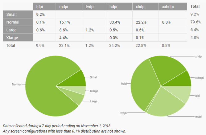 2013-11-02 04_18_28-Dashboards _ Android Developers
