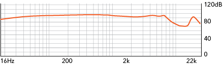 750-frequency-chart-30