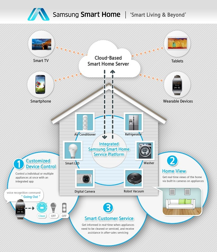 [CES 2014] Samsung Announces 'New Era Of Smart Home' With Single App, Protocol For Controlling Home Devices