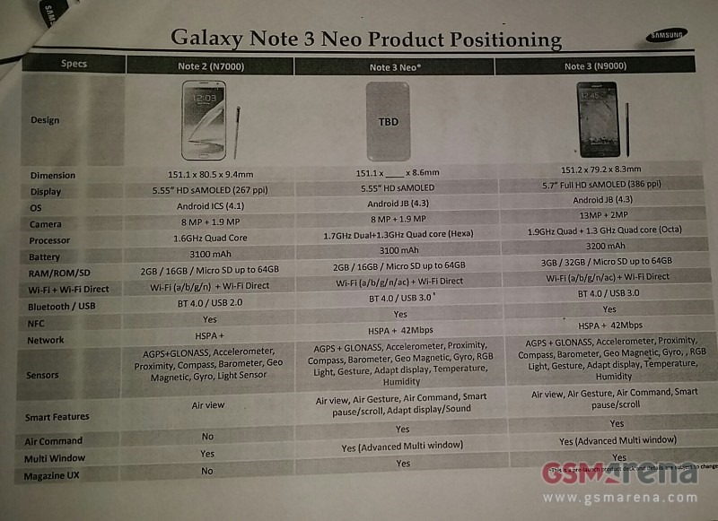 A Less Powerful And More Affordable Galaxy Note 3 'Neo' Gets Detailed In Leaked Specs Sheet
