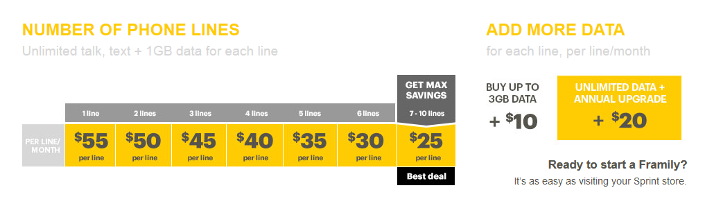 Sprint mashes up friends and family announces new for Spring family plans