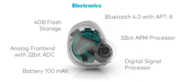 2014-02-11 16_21_41-The Dash – Wireless Smart In Ear Headphones by BRAGI LLC. — Kickstarter