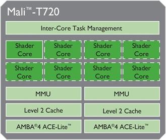 Mali-T720MP-LG