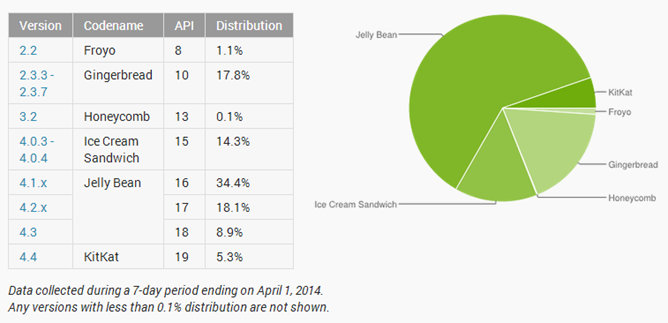 2014-04-01 19_11_39-Dashboards _ Android Developers