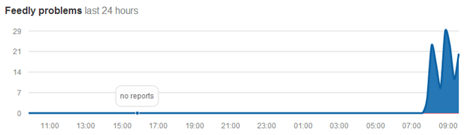 2014-06-11 09_52_13-Feedly down_ Current outages and problems _ Down Detector