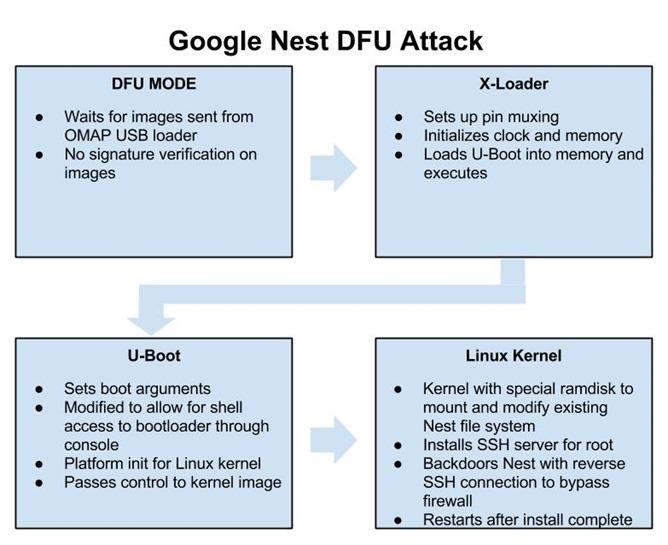 Nest-DFU-Attack