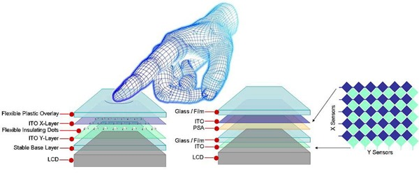 article-2011august-selecting-touch-sensors-fig1