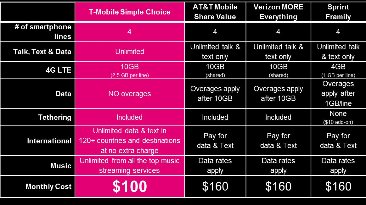 Oct 20,  · Straight Talk doesn't have group plans, but it does have great international data options. For $60 a month, you get unlimited calls, texts, and 10GB of 4G LTE speeds, as well as unlimited text.