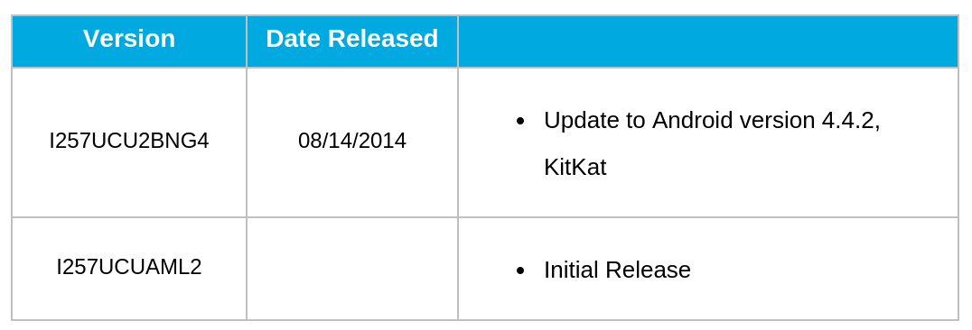 AT&T Rolls Out Galaxy S4 Mini OTA Software Update To Android 4.4.2