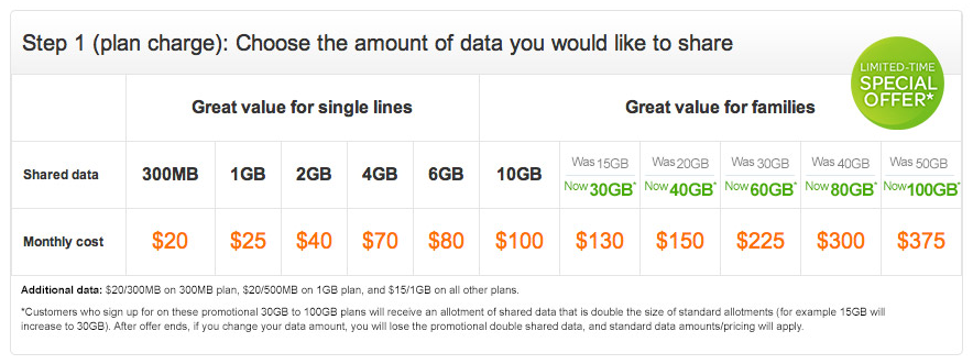 At amp t promotion doubles some mobile share value data plans from 30gb