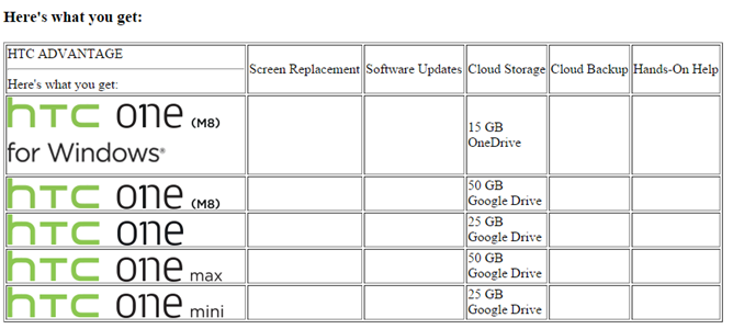 how to backup htc one m8 to google drive