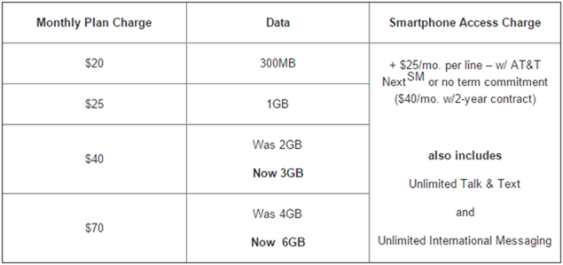 2014-10-31 11_56_58-AT&T Adds More Data to New Mobile Share Value Plans on the Nation's Most Reliabl