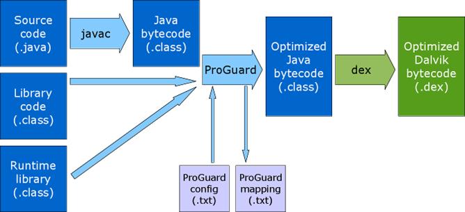 javac_proguard_dex