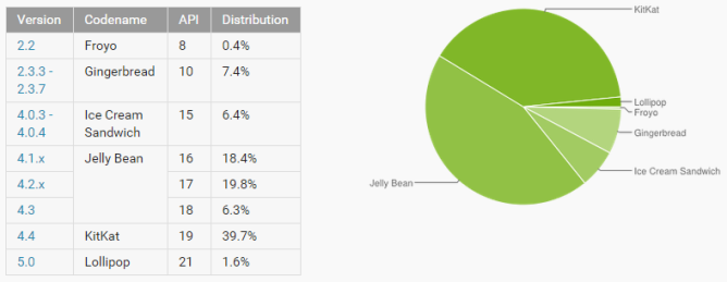 2015-02-02 13_40_59-Dashboards _ Android Developers