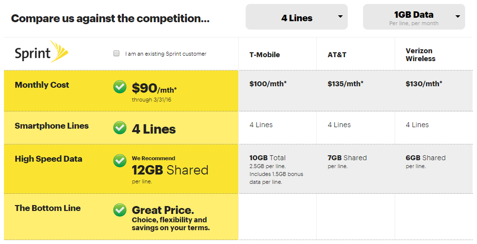 Sprint Offering New 90 Family Plan Deal With 12gb Of Data