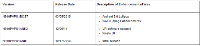 2015-03-05 11_15_03-Find and update the software version on your Samsung Galaxy Note 4