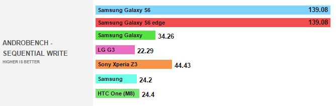 2015-03-05 15_50_01-AndroBench comparison - the Samsung Galaxy S6 & S6 Edge's memory speeds oblitera