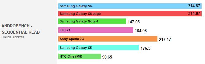 2015-03-05 15_50_31-AndroBench comparison - the Samsung Galaxy S6 & S6 Edge's memory speeds oblitera