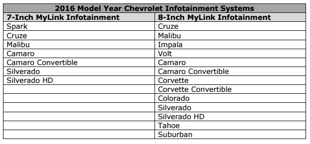 Chevrolet Just Announced A Ton Of Its 2016 Model Year Cars Will Get