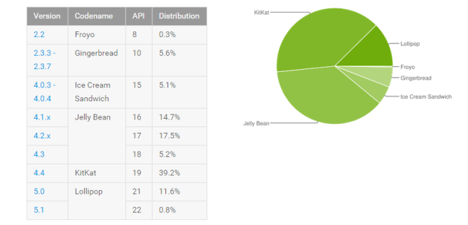 2015-06-01 13_18_28-Dashboards _ Android Developers