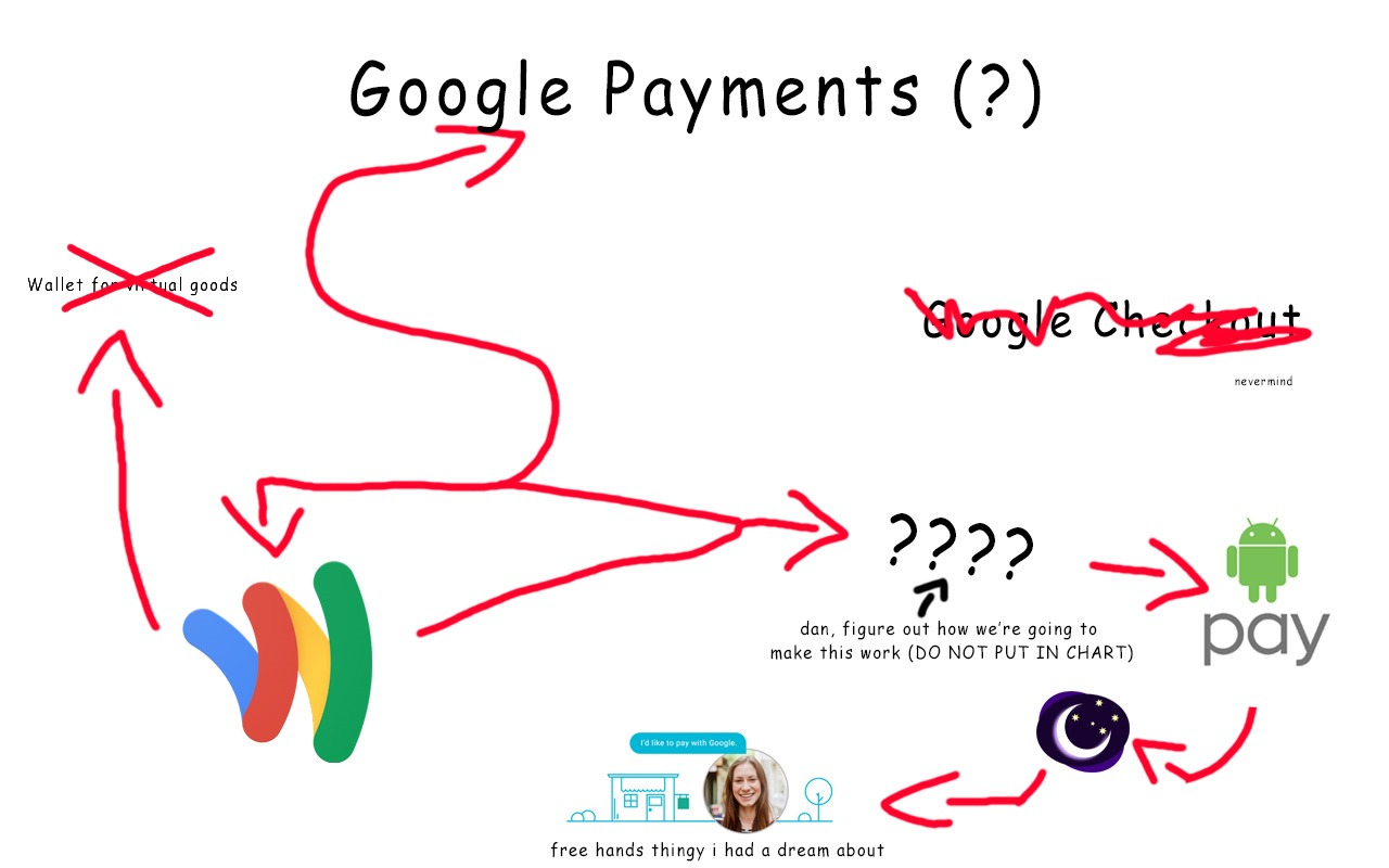 Perplexing payment product news google may have renamed parts of untitled 1 ccuart Gallery