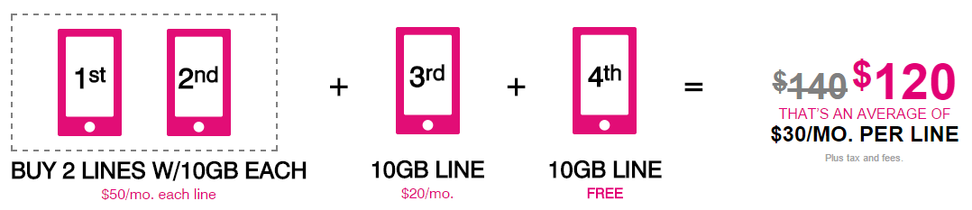 Apr 18, · The first line under this new monthly offering will cost $55, or $15 off the $70 consumers normally pay under the regular T-Mobile One plan. A second line goes for $25 per month. And lines .