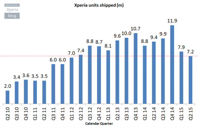 Sony-Mobile-Q1-FY15-Xperia-units-shipped-640x418