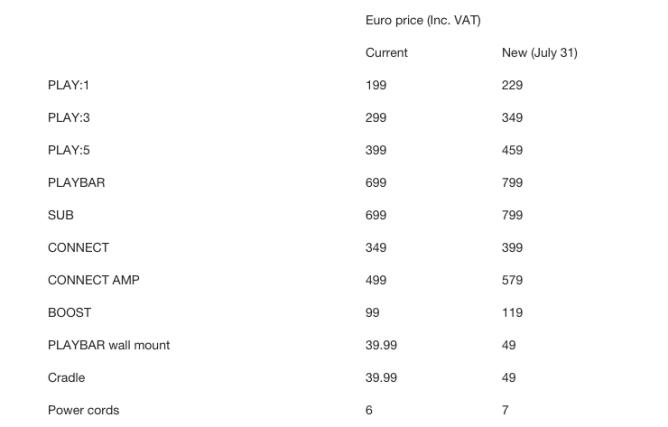 sonos-europe-price-changes