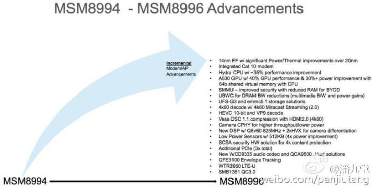 [LEAK] Snapdragon 820 : CPU Hydra Quad-Core et GPU Adreno 530 Nexus2cee_sd-820-01-728x368
