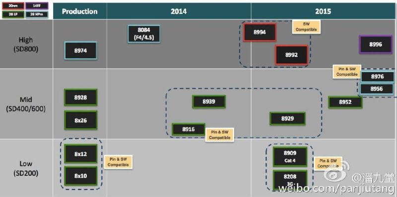 [LEAK] Snapdragon 820 : CPU Hydra Quad-Core et GPU Adreno 530 Nexus2cee_sd-820-03