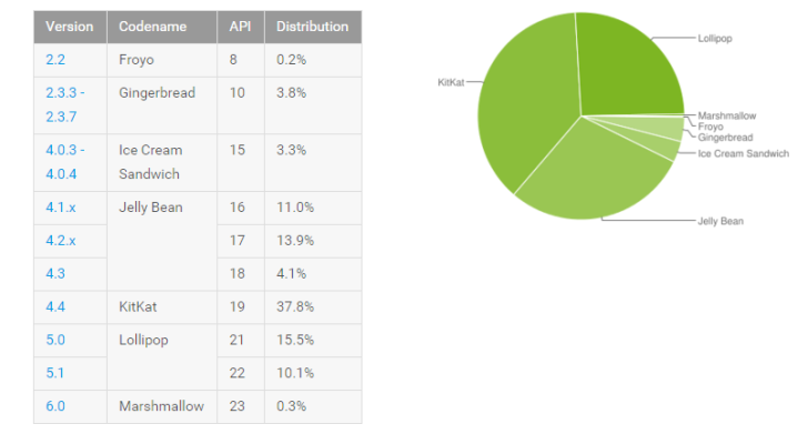 [FIL ROUGE] Statistiques fragmentation Android - MAJ 06/04/2016 Nexus2cee_2015-11-05-12_42_32-Dashboards-_-Android-Developers-728x391