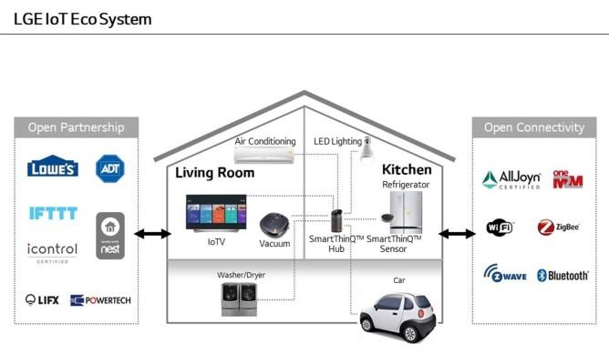LG-IoT-Ecosystem