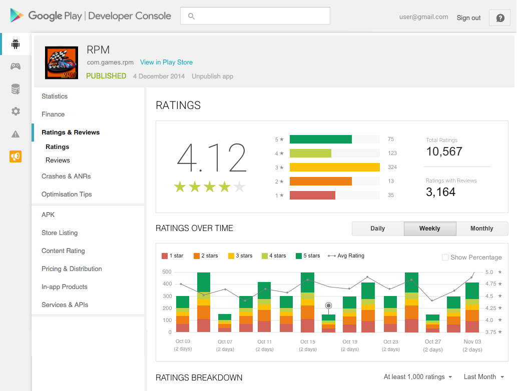 Google Play Developer Console Provides New Tools For Understanding on
