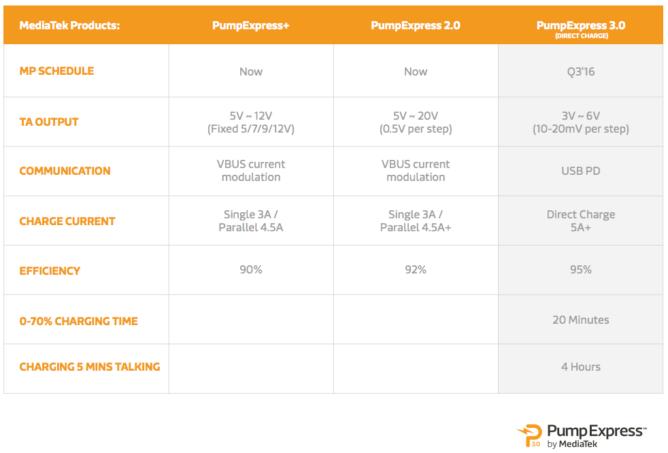 mediatek-pump-express-3-comparison