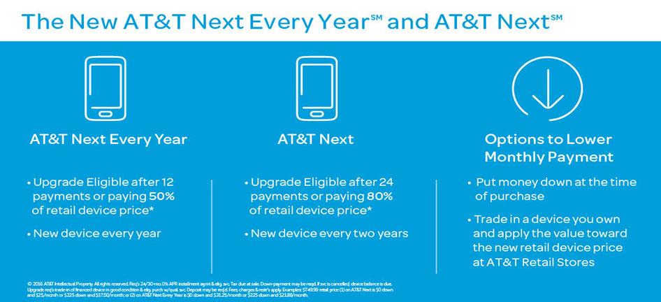 AT&T Financing