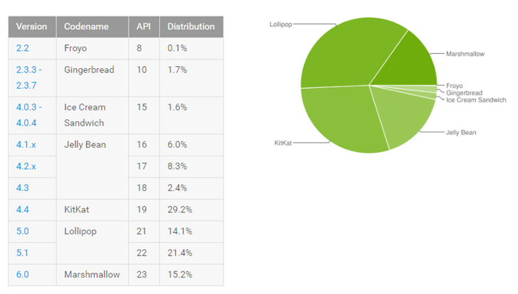 Latest data from Google shows Marshmallow installed on 15.2% of Android devices